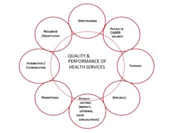 Health Service Provision Initiatives